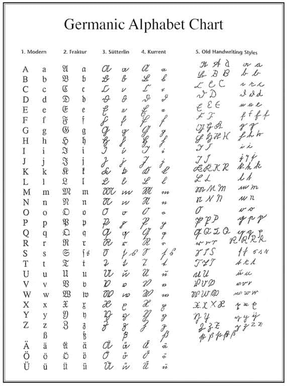 germanic alphabet chart