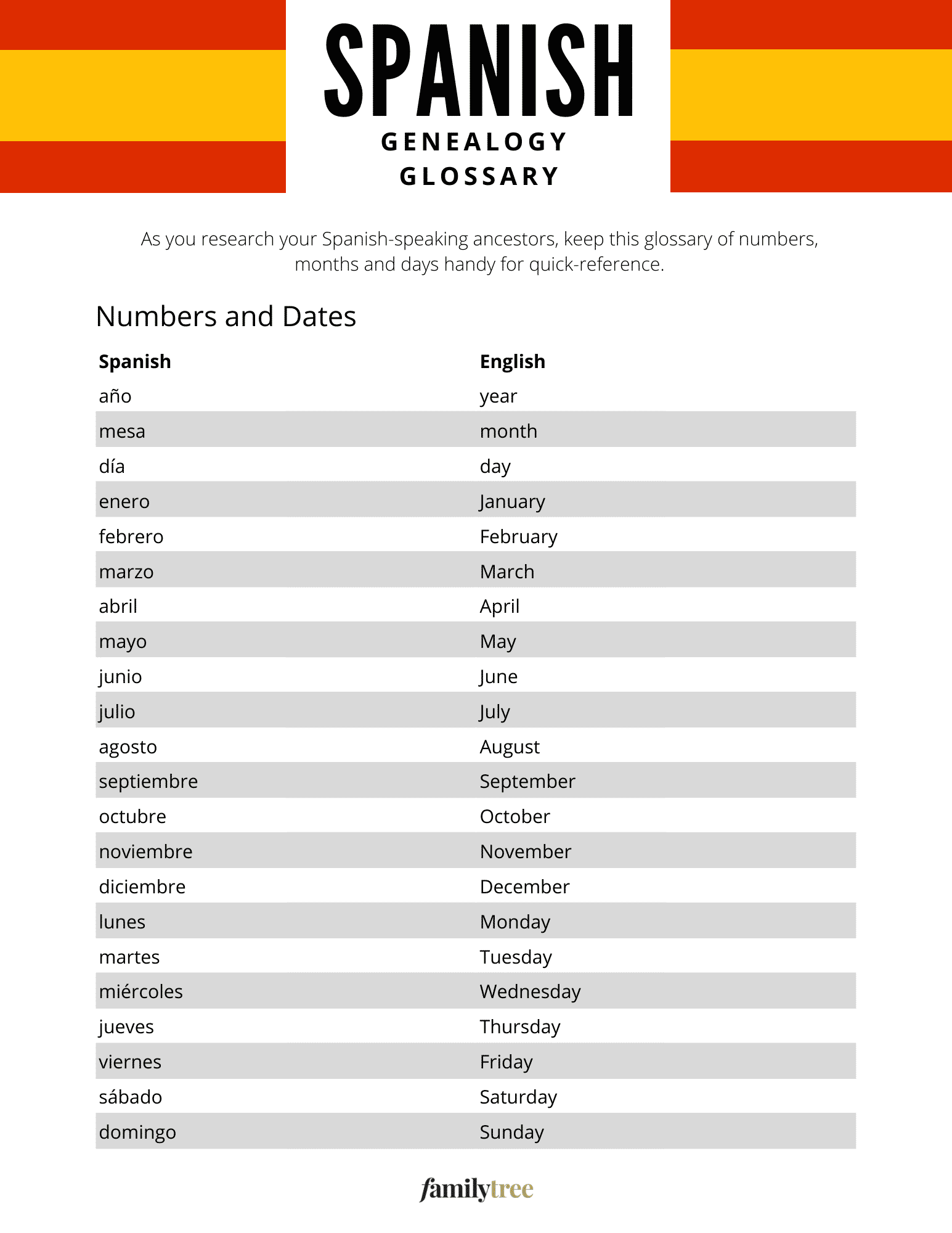 Downloadable glossary of Spanish numbers and dates.