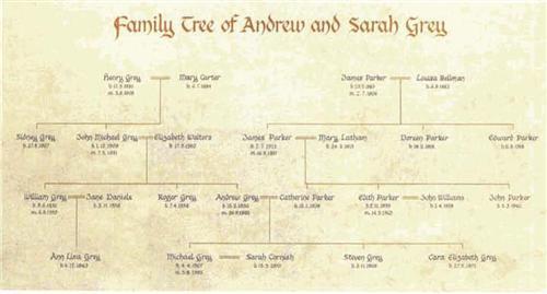 Fancy Family Trees Family Tree