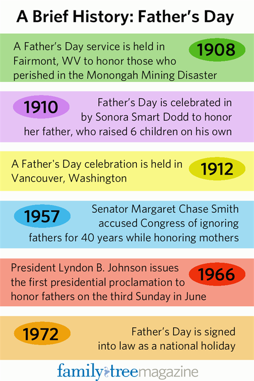 Father's Day: a Timeline