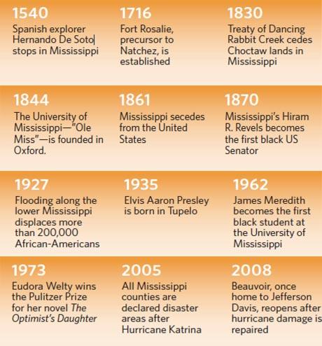 Mississippi State Guide Timeline