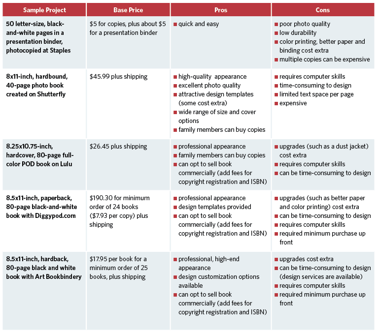 Comparison chart for publishing options.