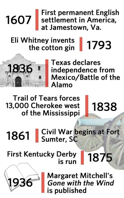 Timeline of Southern History