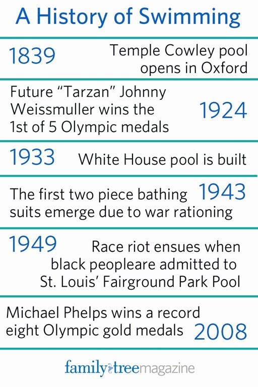 A history of swimming