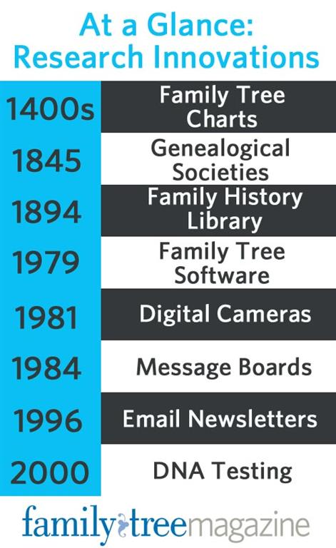 Genealogy Research at a glance: timeline