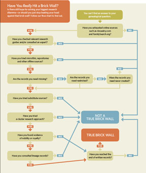 Are You Really at A Genealogy Brick Wall? - Family Tree