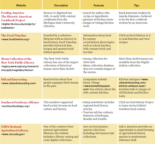 food history websites chart
