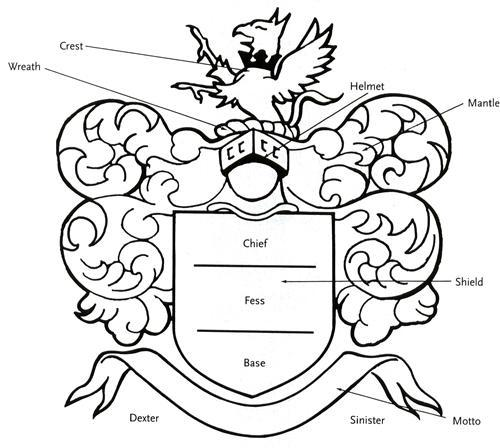 Guide To Coat Of Arms History And Resources For Genealogy