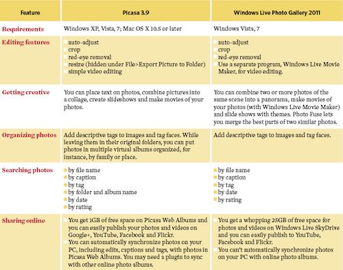 Picasa vs. Windows Live table