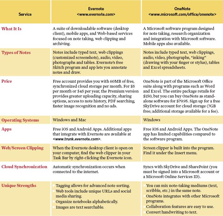 Evernote vs. Microsoft OneNote chart