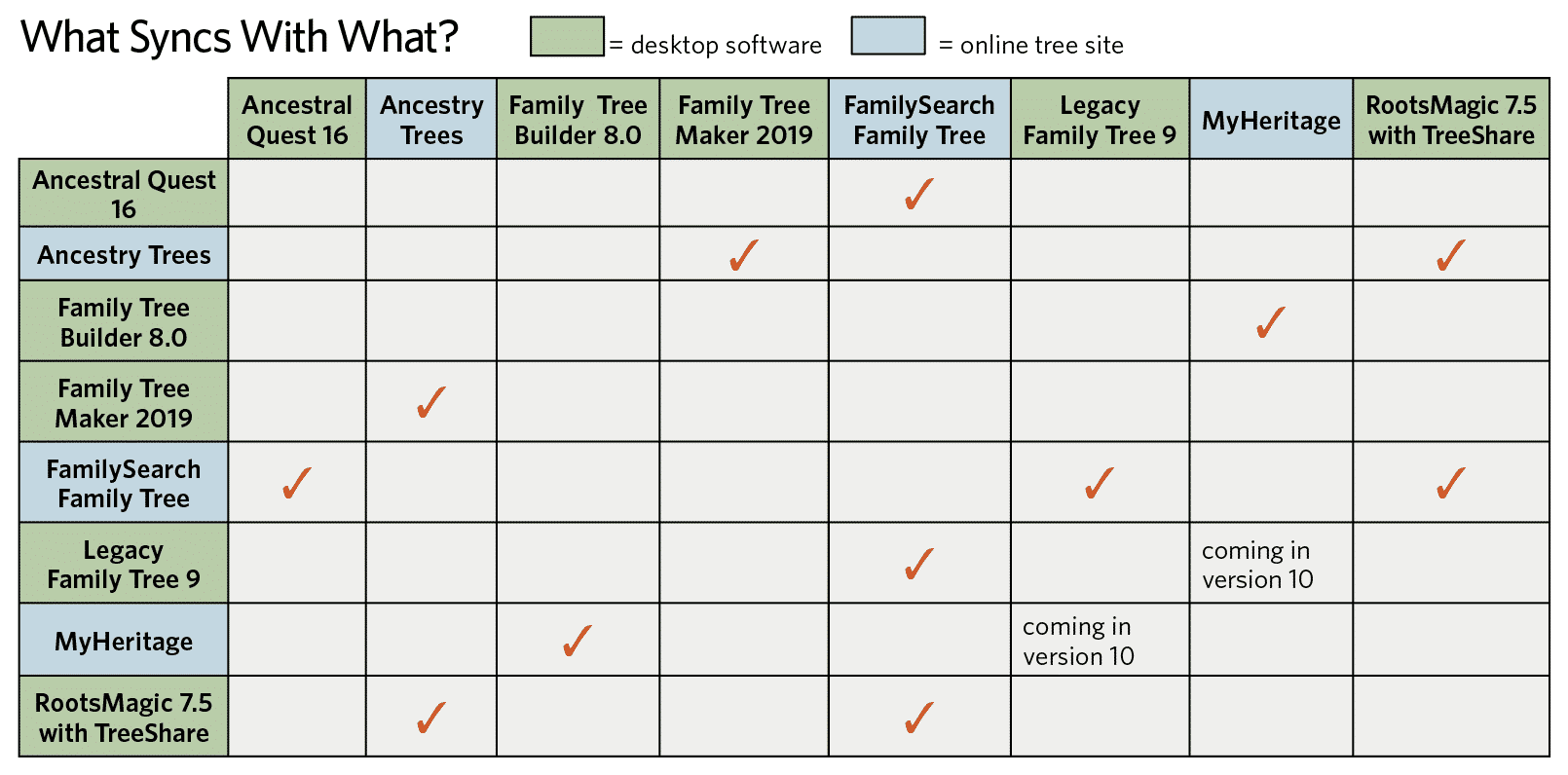 Chart of genealogy software and online tree syncing compatibility.
