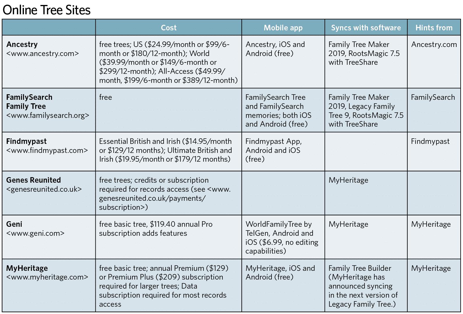 Online family trees comparison.