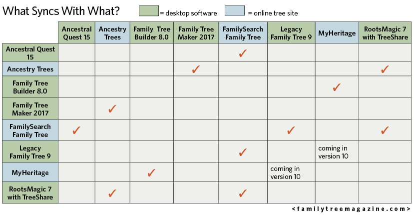 genealogy trees software sync