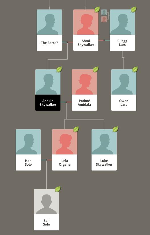 Genealogy's Dark Side: The Star Wars Family Tree - Family Tree