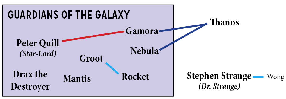 The Guardians of the Galaxy, along with Dr. Strange and his friend Wong, still need to be incorporated into the Avengers family tree.