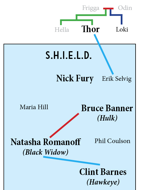 The Avengers first came together in the initial Avengers film.