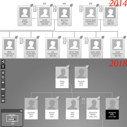 Sleeker family tree views were among the Ancestry.com updates that have taken place over the past few years.