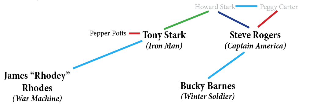 Tony Stark and his father, Howard, are at the center of the Avengers family tree, along with Steve Rogers.