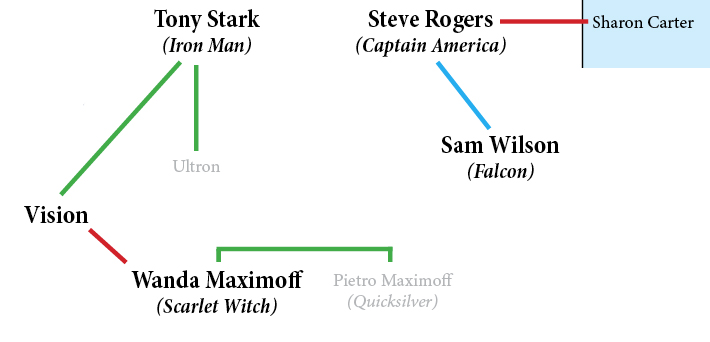 The Avengers family tree kept growing in Age of Ultron.