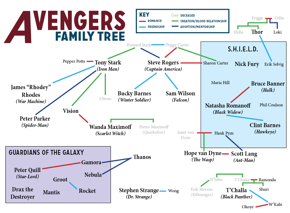 After more than 10 years of films, the Avengers family tree is large and sprawling. This web shows you how the various characters relate to each other.