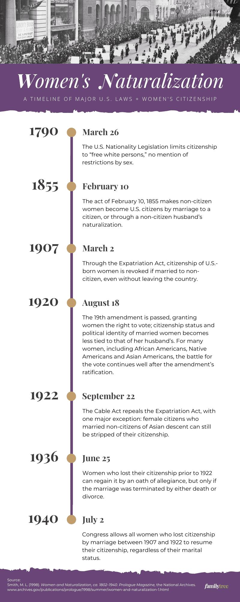 Women's Naturalization Timeline