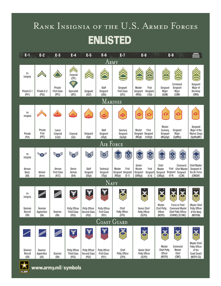 Rank Insignia of the U.S. Armed Forces: Enlisted