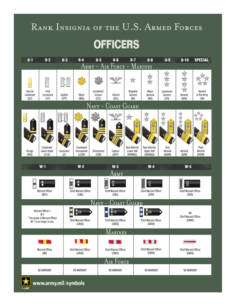 Rank Insignia of the U.S. Armed Forces: Officers