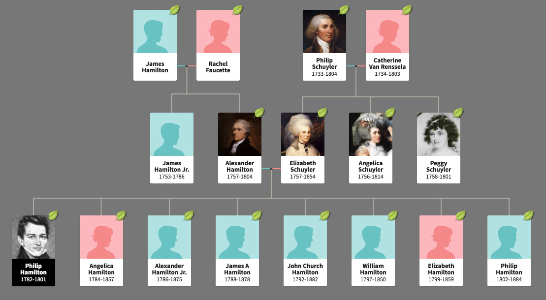 The Hamilton family tree hints at the Revolutionary War hero's humble beginnings and storied legacy.