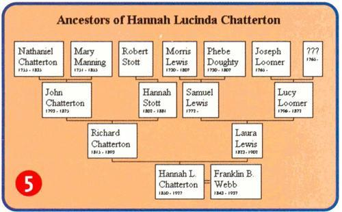 A standard format Ancestor Tree from Family Tree Maker.