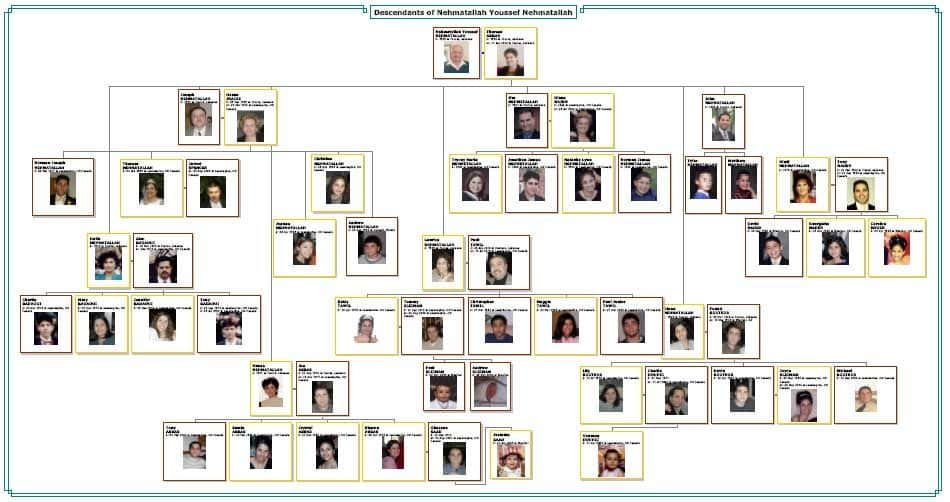 An example of a Descendant Tree chart from Family Tree Maker.