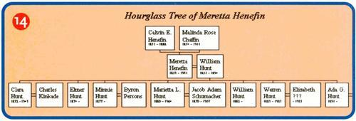 An hourglass family tree chart made in Family Tree Maker.