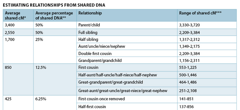Learn how to use shared DNA to determine relationships with this shared cM chart.