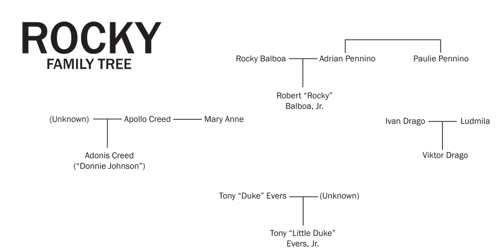 "The ""Rocky family tree"" includes the Creed and Drago family trees as well."
