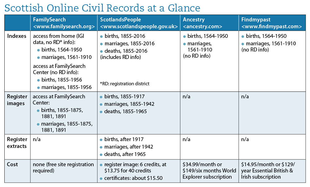 You can find Scottish civil records on four different sites, including two free genealogy websites.