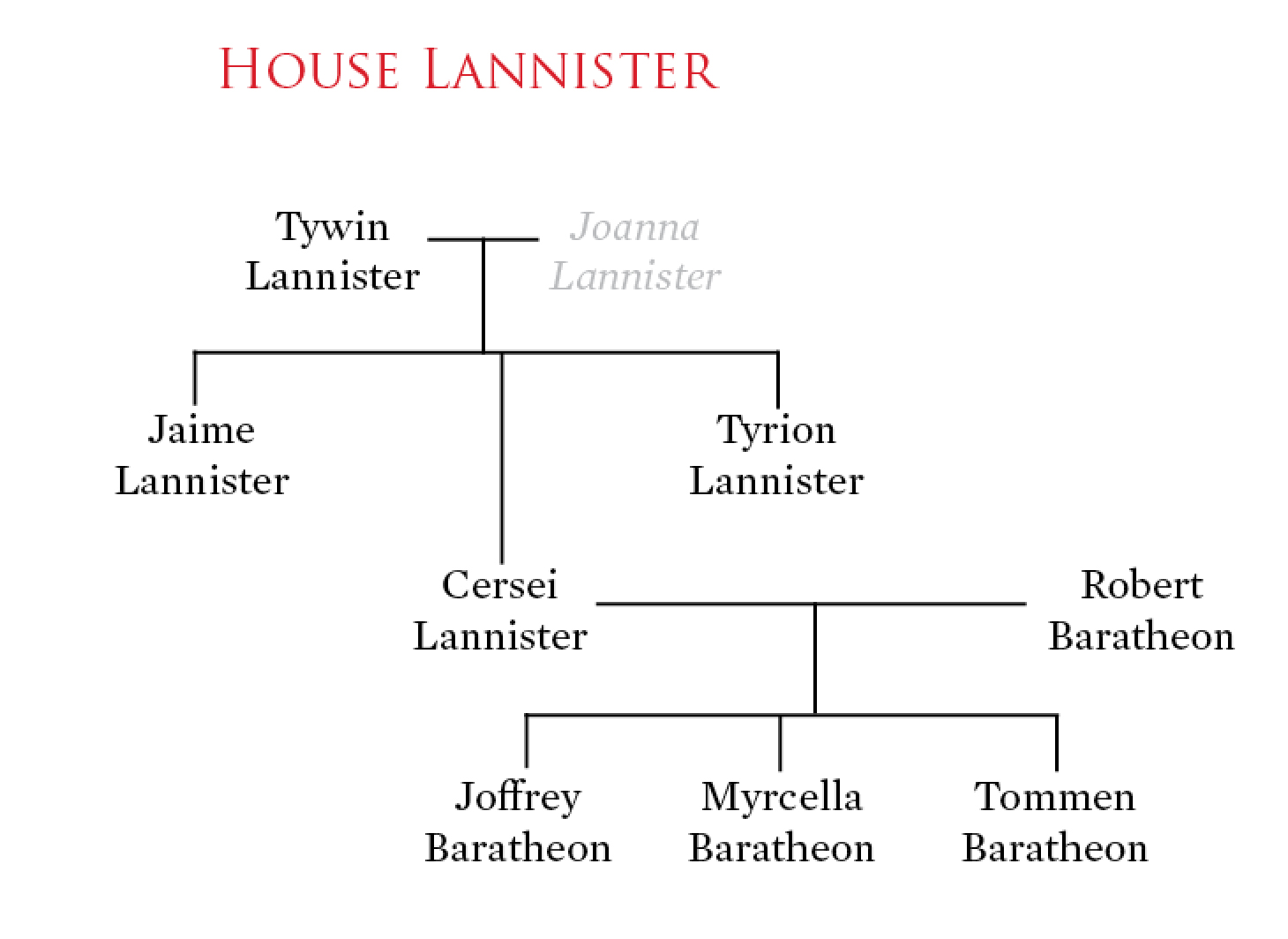 Tywin and his three children often serve as antagonists to the Starks. The Stark-Lannister rivalry is an important part of the series.