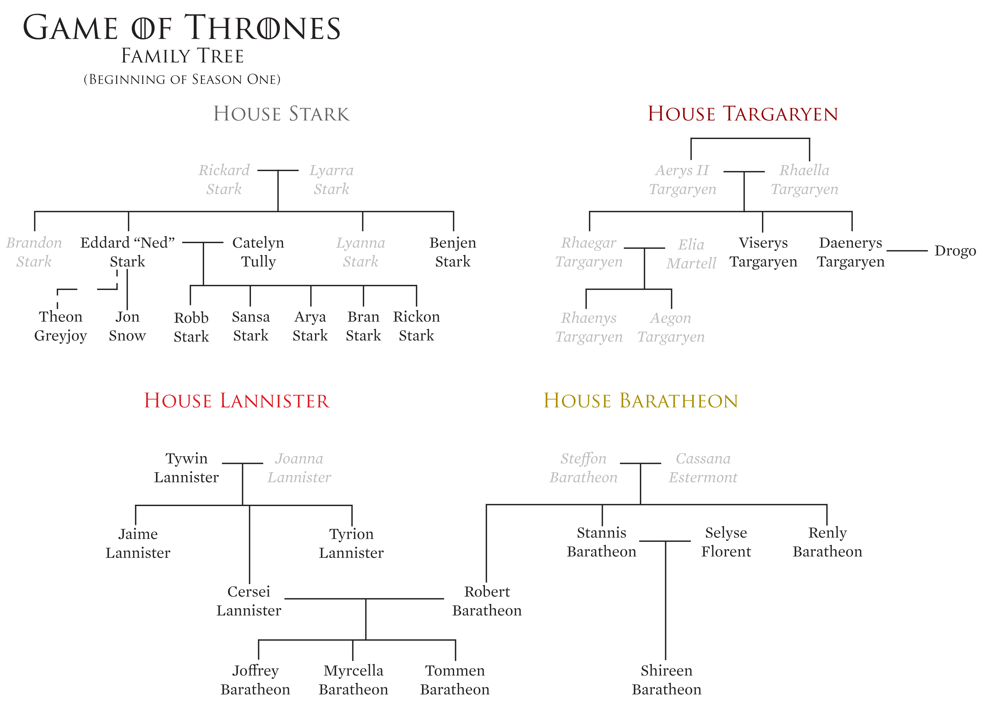 The complicated Game of Thrones family tree only adds more and more twists and turns as the series goes on.