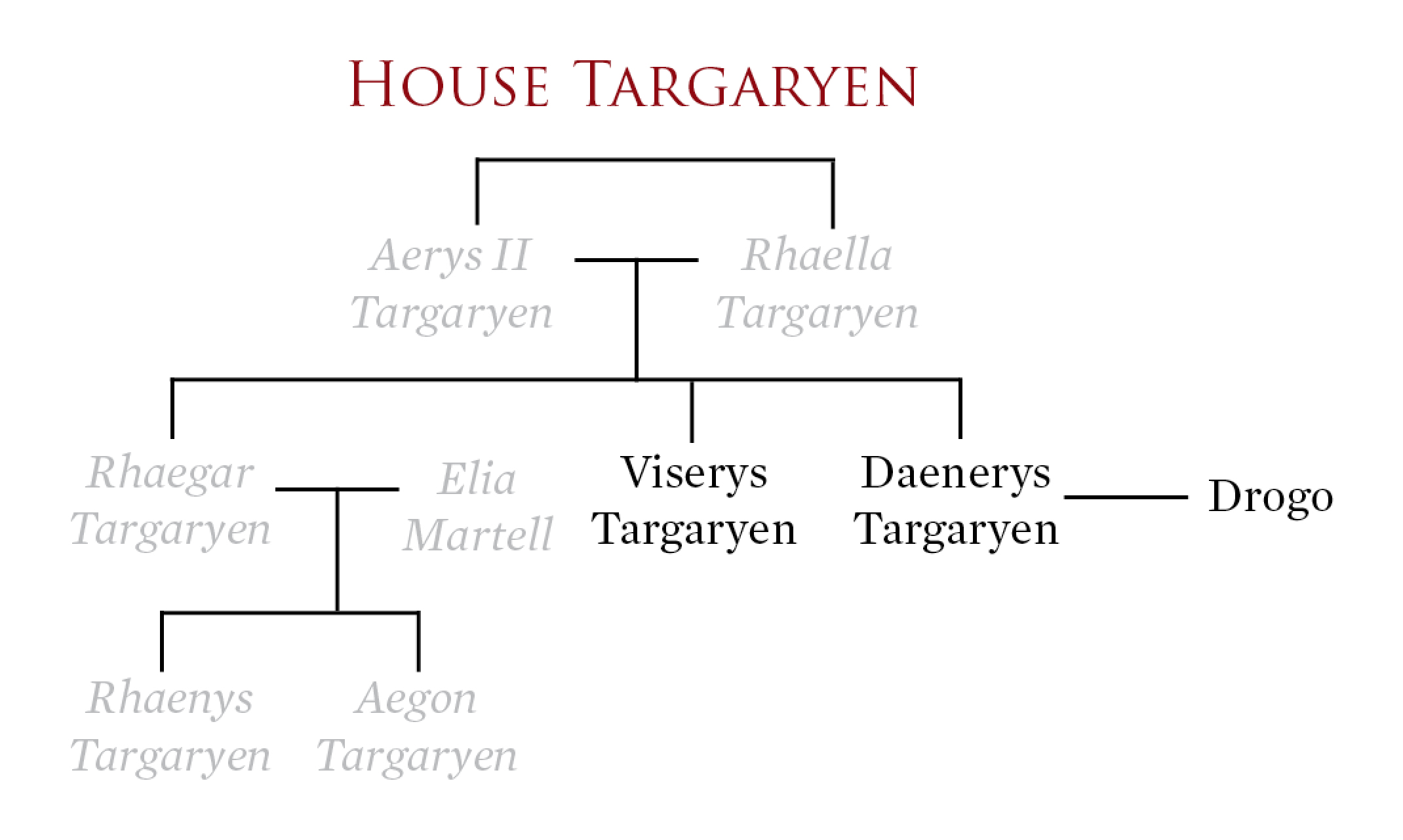 You'll find many empty branches in the once-powerful Targaryen family tree.