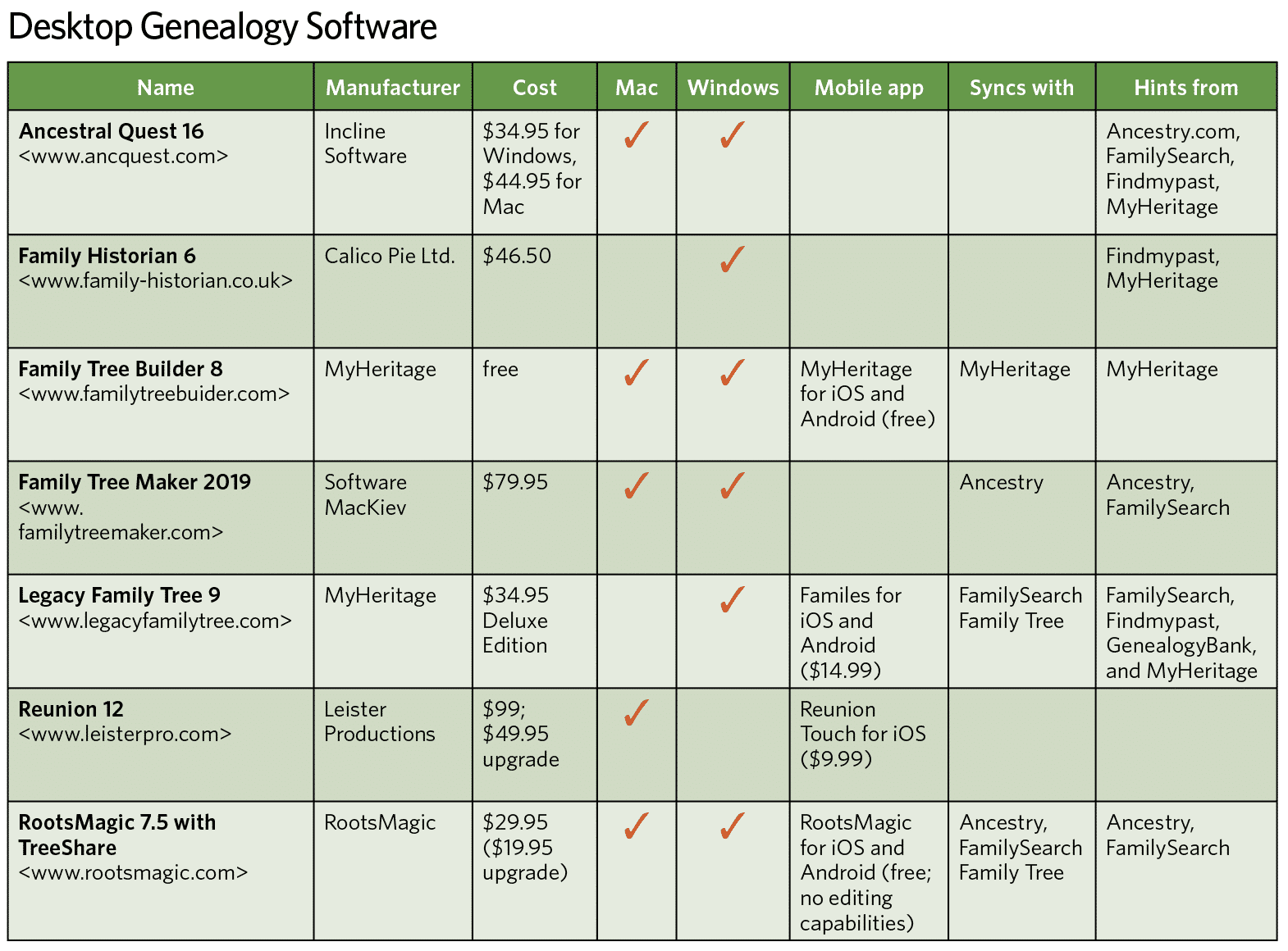 Desktop genealogy software comparison.