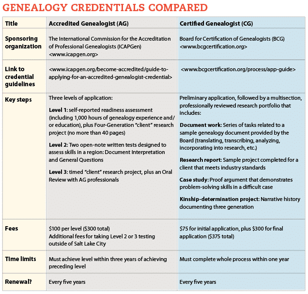 Comparison table between Accredited Genealogist (AG) and Certified Genealogist (CG) professional credentials.