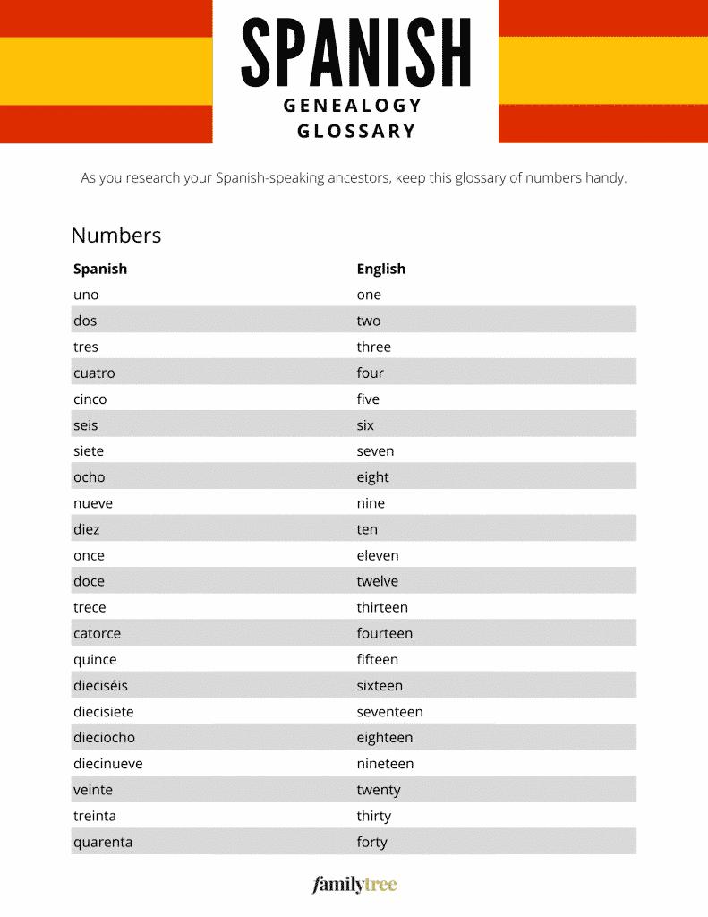 Glossary of Spanish numbers.