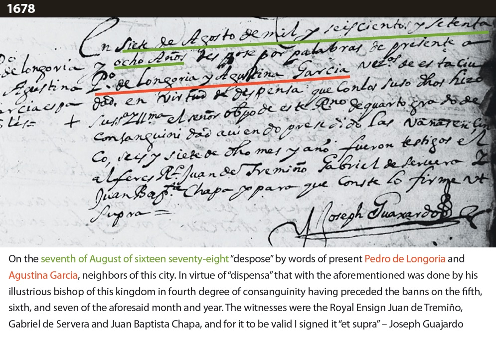 """Marriage record with translation that reads: """"On the seventh of August of sixteen seventy-eight """"despose"""" by words of present Pedro de Longoria and Agustina Garcia, neighbors of this city. In virtue of """"dispensa"""" that with the aforementioned was done by his illustrious bishop of this kingdom in fourth degree of consanguinity having preceded the banns on the fifth, sixth, and seven of the aforesaid month and year. The witnesses were the Royal Ensign Juan de Tremiño, Gabriel de Servera and Juan Baptista Chapa, and for it to be valid I signed it """"et supra"""" – Joseph Guajardo"""""""