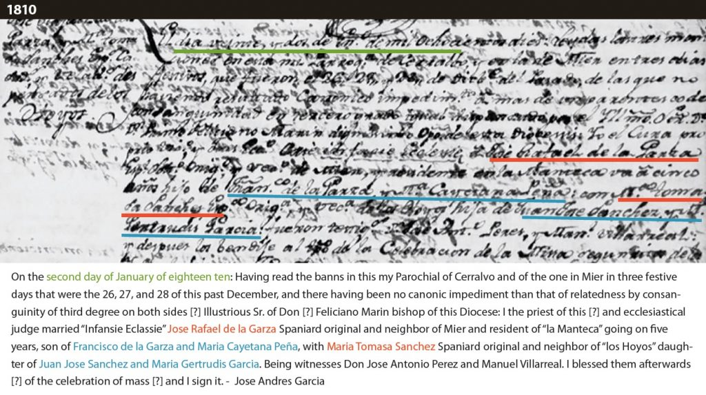 """Marriage record with translation that reads: """"On the second day of January of eighteen ten: Having read the banns in this my Parochial of Cerralvo and of the one in Mier in three festive days that were the 26, 27, and 28 of this past December, and there having been no canonic impediment than that of relatedness by consanguinity of third degree on both sides [?] Illustrious Sr. of Don [?] Feliciano Marin bishop of this Diocese: I the priest of this [?] and ecclesiastical judge married """"Infansie Eclassie"""" Jose Rafael de la Garza Spaniard original and neighbor of Mier and resident of """"la Manteca"""" going on five years, son of Francisco de la Garza and Maria Cayetana Peña, with Maria Tomasa Sanchez Spaniard original and neighbor of """"los Hoyos"""" daughter of Juan Jose Sanchez and Maria Gertrudis Garcia. Being witnesses Don Jose Antonio Perez and Manuel Villarreal. I blessed them afterwards [?] of the celebration of mass [?] and I sign it. -  Jose Andres Garcia"""""""