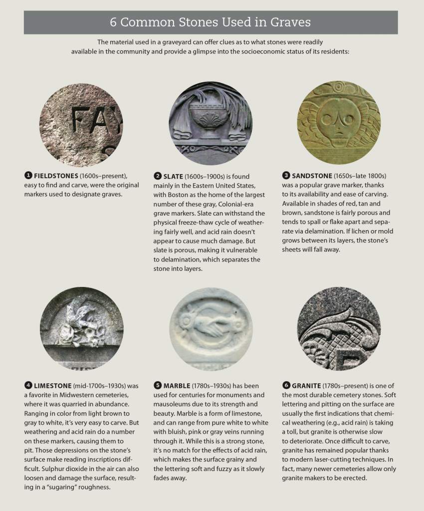 Infographic describing six common stone types used in graves.